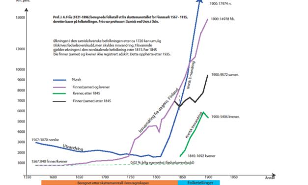 Befolkningsutviklingen i Troms og i Finnmark for perioden 1567 – 1930, belyst utfra offentlig statistikk